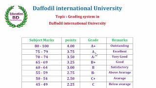 Grading System in Daffodil international university