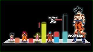 Explicación: Diferencias de poder entre Kefla y Goku (Migatte no Gokui) - Dragon Ball Super
