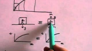 Curved (Warped) Spacetime