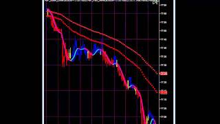 Day Trading Forex With PBF Indicators - Trading With The Trend