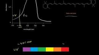 Absorption in the visible region | Spectroscopy | Organic chemistry | Khan Academy