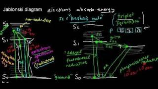 lecture 4 part 1 (fluorescence, Jablonski diagram)