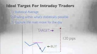 Forex Trading - Trade Within The Average Daily Range