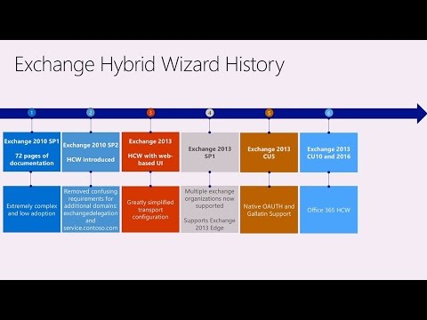 Migrating to Exchange Online via Hybrid – over the long haul