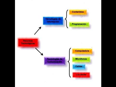 Cómo hacer un cuadro sinóptico en word