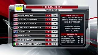 The Masters final leaderboard 2019 | Tiger Woods wins 5th green jacket
