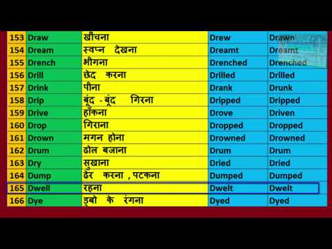 Verbs | 835 Verbs List in English Grammar in Hindi