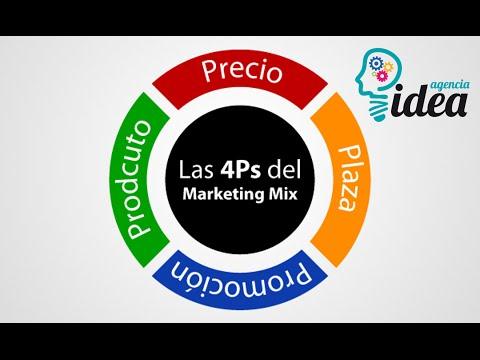 Las 4 p´s en la estrategia de Marketing: Producto, Precio, Punto de venta y Promoción