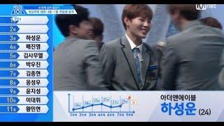 [HD] PRODUCE101 S2 [10회] Rank3 Ha Sungwoon