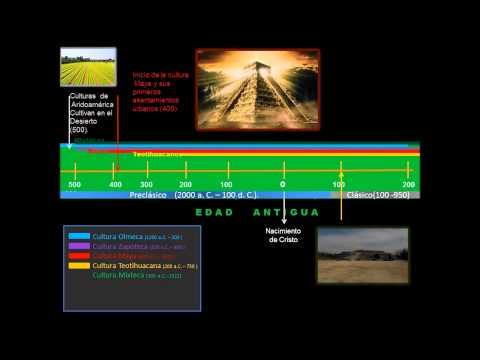Línea del Tiempo Prehispánica.
