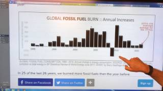 Fossil Fuel Use is Rising Like There is NO Tomorrow