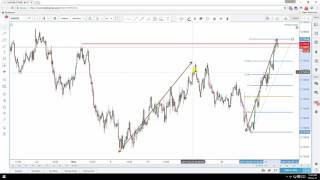Daily Forex Technical Analysis | AUD/USD | 7th June 2017