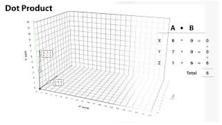 Vector Maths - Unity Official Tutorials
