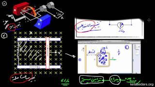 القای الکترومغناطیسی ۱ - شار مغناطیسی چیست؟