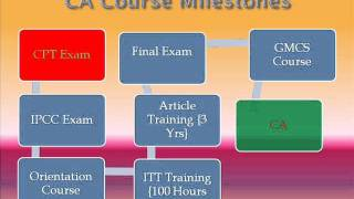 Chartered Accountancy Course