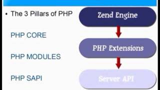 Introduction To PHP - A Complete PHP Tutorial for Absolute Beginners