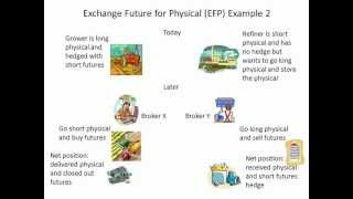 Exchange future for physical EFP or against actual AA
