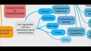 Organizador gráfico Unidad I Grupo No, 4 Lengua Materna I