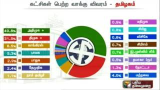 TN Elections Results 2016: Details of Political Parties Vote Percentage