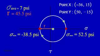 Mohr's Circle 2D