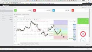 Daily Forex Technical Analysis | AUD/NZD | 7th April 2017