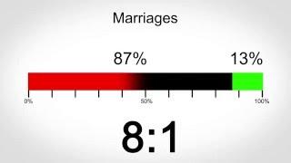Non Trivial Percentage