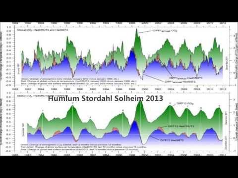 Bill McKibben of 350.org; 10 Alarmist Claims are Falsified