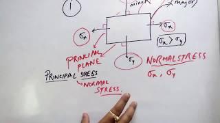 Mohr circle and principal and shear stress