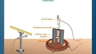 Moving Coil Suspended Type Galvanometer