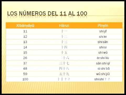Aprende Chino Gratis Sesion 3 Los numeros