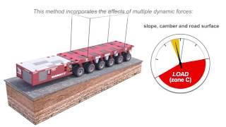 EZTrailer Dynamic Stability