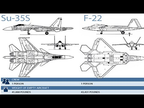watch S-35 compared with F-22 Flighter jets,who is better? military analysis china power force