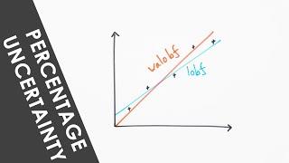 A Level Practical Endorsement - Percentage Uncertainty in a Gradient