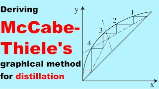 Distillation: Deriving McCabe-Thiele using MB & EB