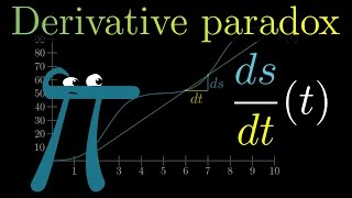 The paradox of the derivative | Chapter 2, Essence of calculus