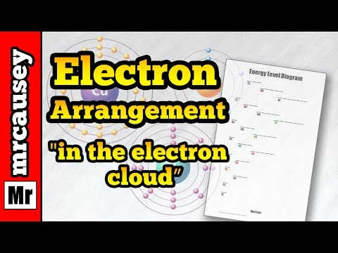 How to Write Electron Configurations and Orbital Notations - Mr. Causey's Chemistry