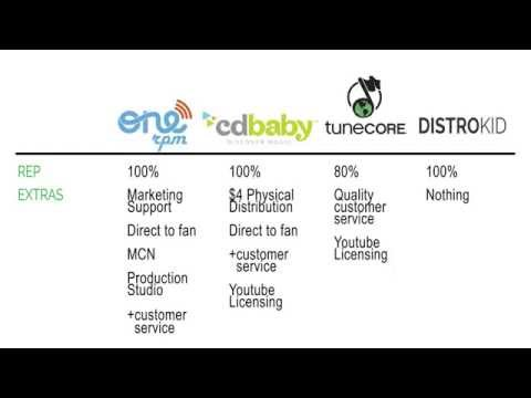 Digital Music Distribution CD Baby vs. Tunecore vs. Onerpm vs. DistroKid 2015