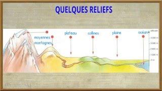 Géographie - Le relief (vocabulaire)