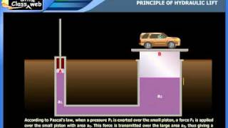Principle of hydraulic lift