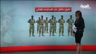 الجيش المصري عاشر أكبر قوة عسكرية في العالم 2016