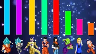 Universe 7 Team POWER LEVELS + RANKING
