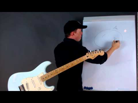 How to learn scales 5 times faster