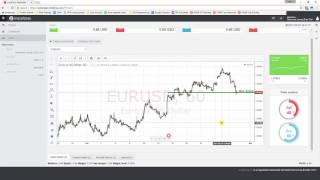 Daily Forex Technical Analysis | EUR/USD | 29th March 2017