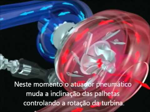 Turbo Compressor de Geometria Variável