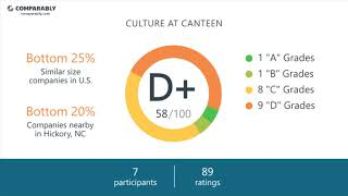 Canteen Employee Reviews - Q3 2018