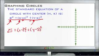 Graphing Circles: Lesson (Basic Geometry Concepts)