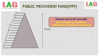Public Provident Fund (PPF) | Saving Schemes