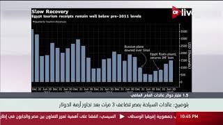 بلومبرج: عائدات السياحة بمصر تتضاعف 3 مرات بعد تجاوز أزمة الدولار