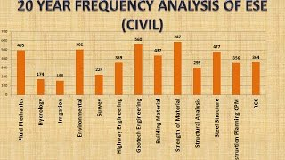 20 YEAR FREQUENCY ANALYSIS OF ESE CIVIL
