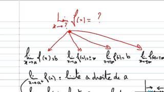 Limite d'une fonction numérique (Partie 1 : Définitions-Propriétés)